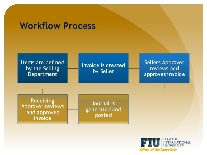 Workflow Process Items are defined by the Selling Department Invoice is created by Seller