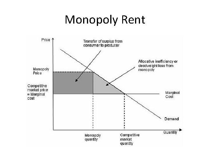Monopoly Rent