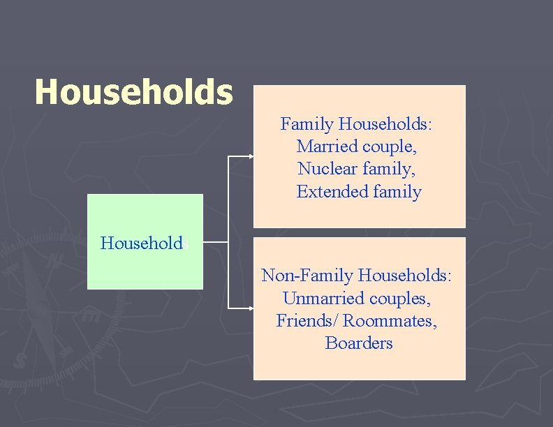 Households Family Households: Married couple, Nuclear family, Extended family Households Non-Family Households: Unmarried couples,
