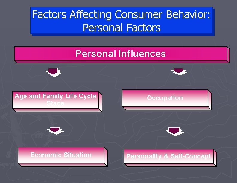 Factors Affecting Consumer Behavior: Personal Factors Personal Influences Age and Family Life Cycle Stage