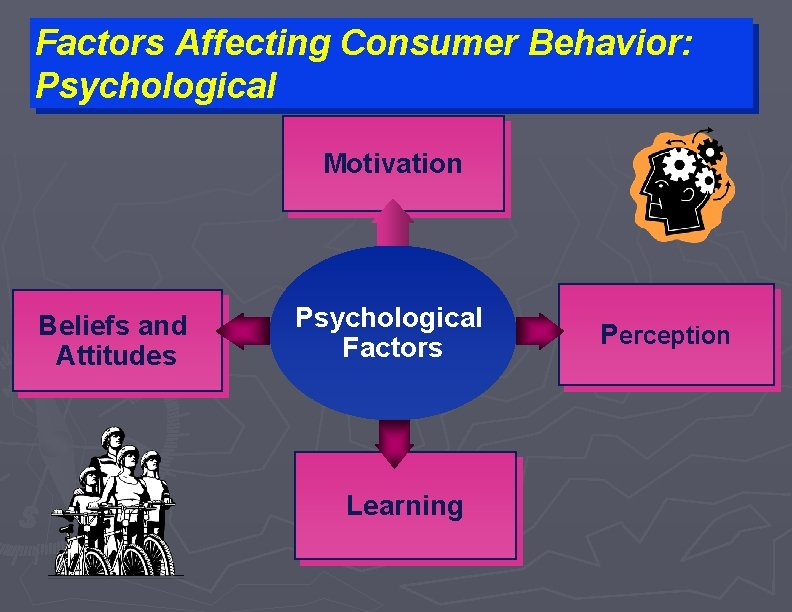 Factors Affecting Consumer Behavior: Psychological Motivation Beliefs and Attitudes Psychological Factors Learning Perception