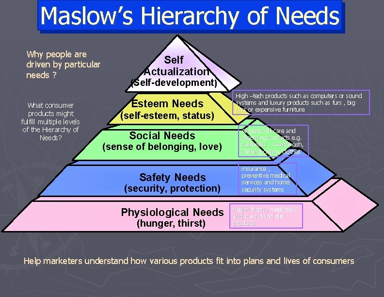 Maslow's Hierarchy of Needs Why people are driven by particular needs ? What consumer