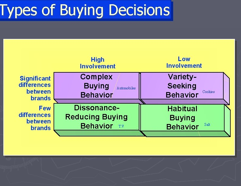 Types of Buying Decisions High Involvement Low Involvement Significant differences between brands Complex Buying