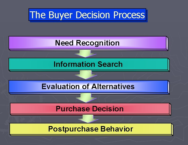 The Buyer Decision Process Need Recognition Information Search Evaluation of Alternatives Purchase Decision Postpurchase