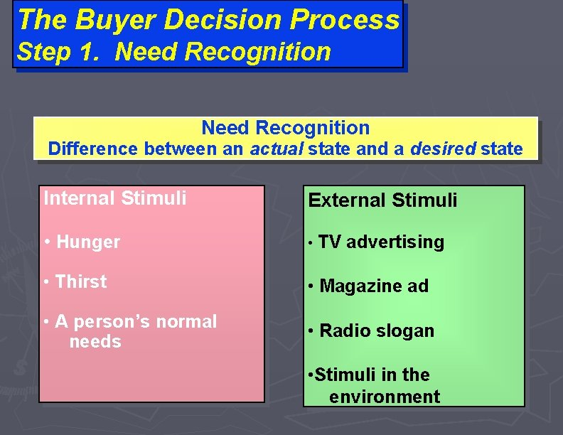 The Buyer Decision Process Step 1. Need Recognition Difference between an actual state and