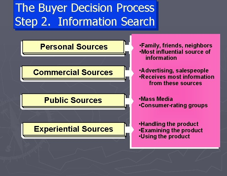 The Buyer Decision Process Step 2. Information Search Personal Sources • Family, friends, neighbors