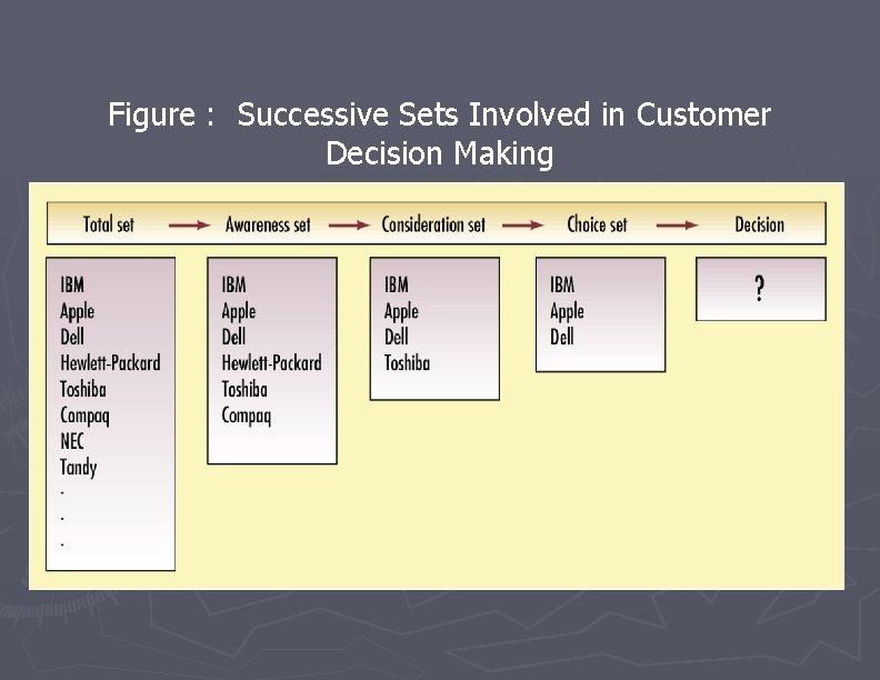 Figure : Successive Sets Involved in Customer Decision Making