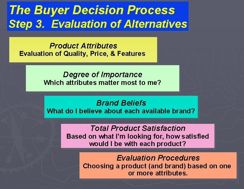 The Buyer Decision Process Step 3. Evaluation of Alternatives Product Attributes Evaluation of Quality,