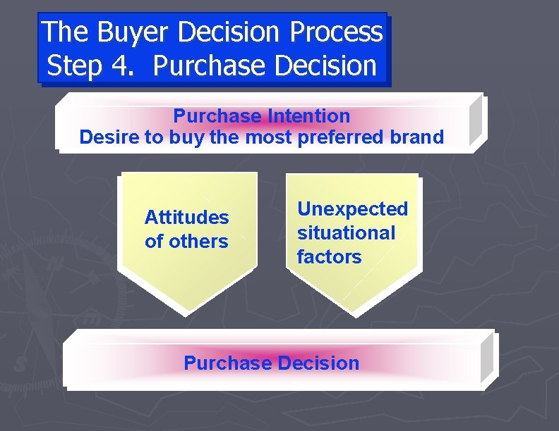The Buyer Decision Process Step 4. Purchase Decision Purchase Intention Desire to buy the