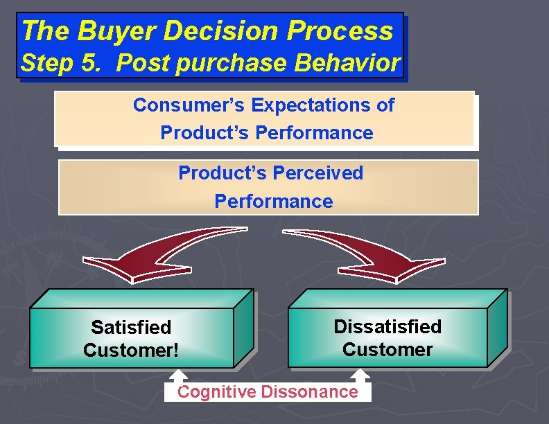The Buyer Decision Process Step 5. Post purchase Behavior Consumer's Expectations of Product's Performance