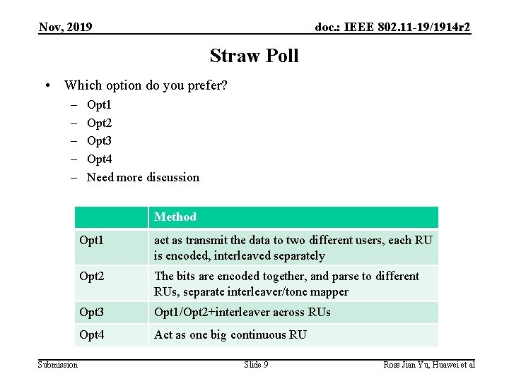 Nov, 2019 doc. : IEEE 802. 11 -19/1914 r 2 Straw Poll • Which