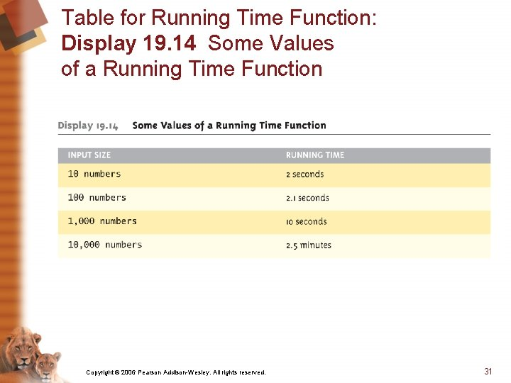 Table for Running Time Function: Display 19. 14 Some Values of a Running Time