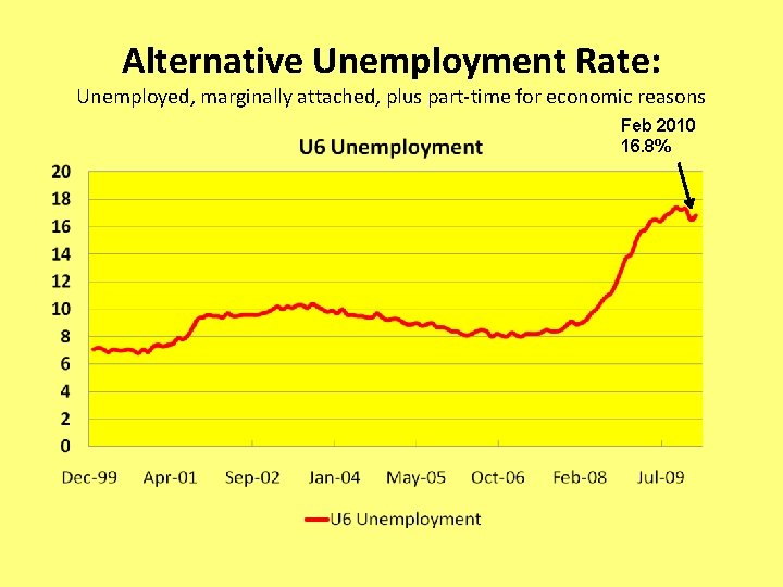 Alternative Unemployment Rate: Unemployed, marginally attached, plus part-time for economic reasons Feb 2010 16.
