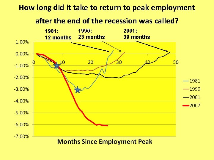 How long did it take to return to peak employment after the end of