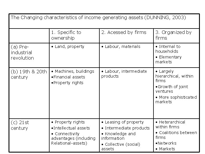 The Changing characteristics of income generating assets (DUNNING, 2003) (a) Preindustrial revolution 1. Specific