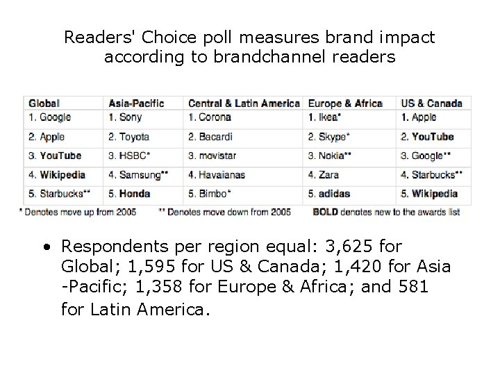 Readers' Choice poll measures brand impact according to brandchannel readers • Respondents per region