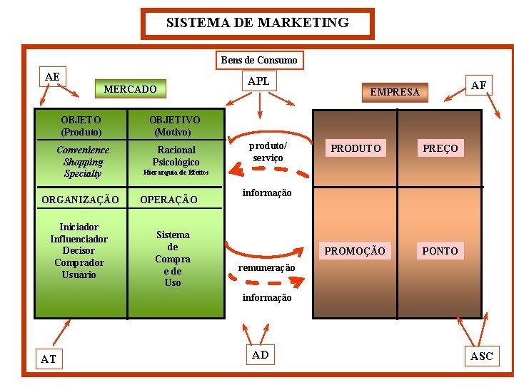 SISTEMA DE MARKETING Bens de Consumo AE MERCADO OBJETO (Produto) OBJETIVO (Motivo) Convenience Shopping