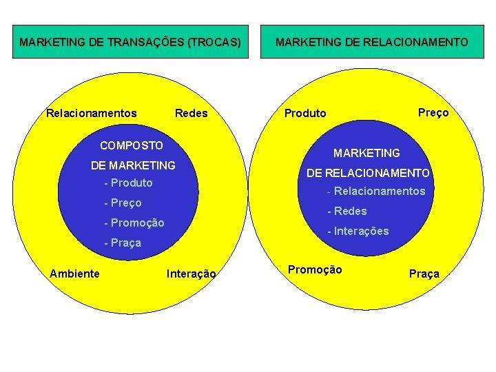 MARKETING DE TRANSAÇÕES (TROCAS) Relacionamentos Redes COMPOSTO Preço Produto MARKETING DE MARKETING - Produto