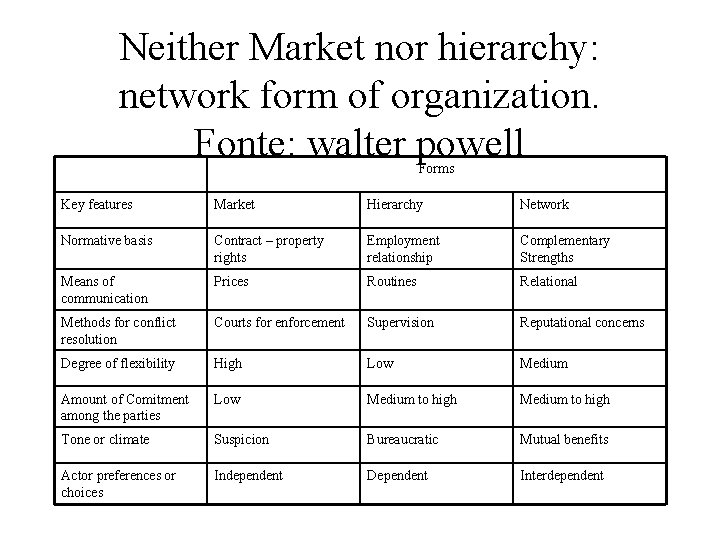 Neither Market nor hierarchy: network form of organization. Fonte: walter powell Forms Key features