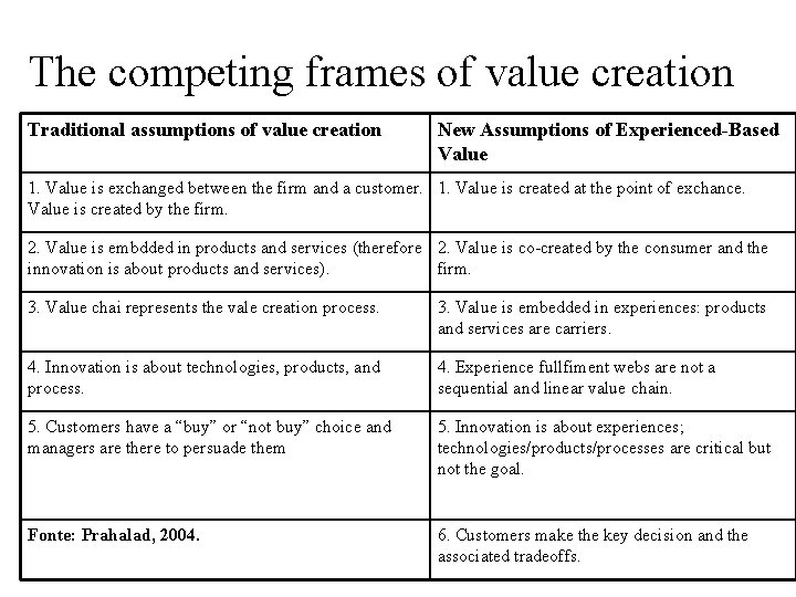 The competing frames of value creation Traditional assumptions of value creation New Assumptions of
