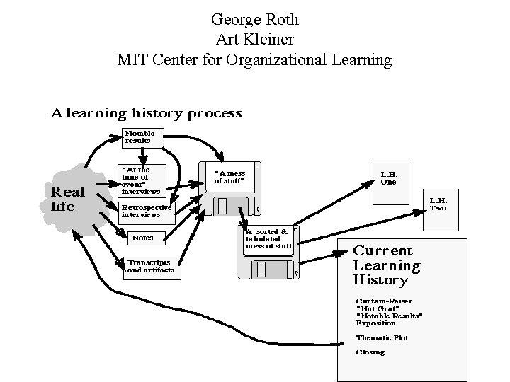 George Roth Art Kleiner MIT Center for Organizational Learning