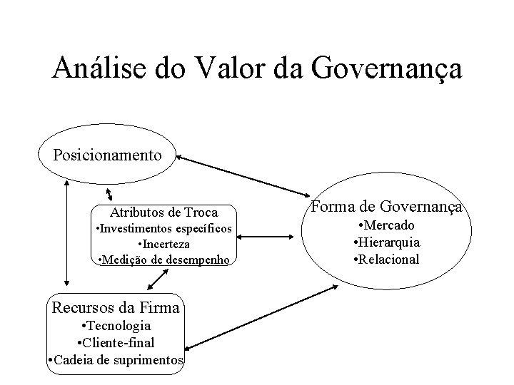 Análise do Valor da Governança Posicionamento Atributos de Troca • Investimentos específicos • Incerteza
