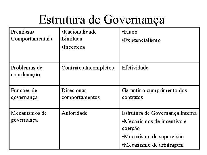 Estrutura de Governança Premissas Comportamentais • Racionalidade Limitada • Incerteza • Fluxo • Existencialismo