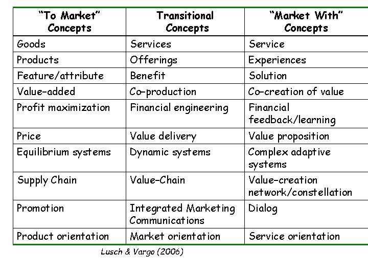 """""""To Market"""" Concepts Transitional Concepts """"Market With"""" Concepts Goods Service Products Offerings Experiences Feature/attribute"""
