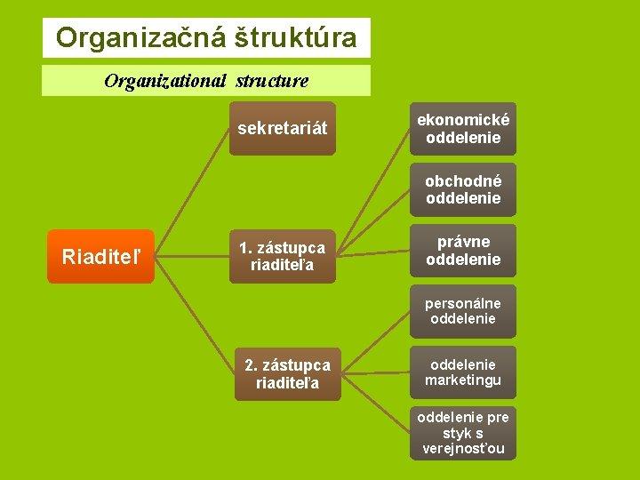 Organizačná štruktúra Organizational structure sekretariát ekonomické oddelenie obchodné oddelenie Riaditeľ 1. zástupca riaditeľa právne