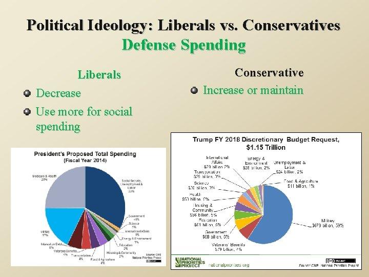 Political Ideology: Liberals vs. Conservatives Defense Spending Liberals Decrease Use more for social spending