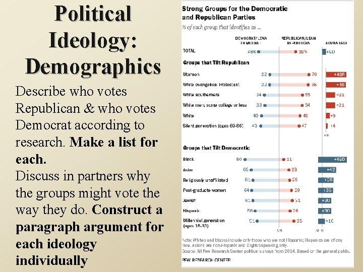 Political Ideology: Demographics Describe who votes Republican & who votes Democrat according to research.