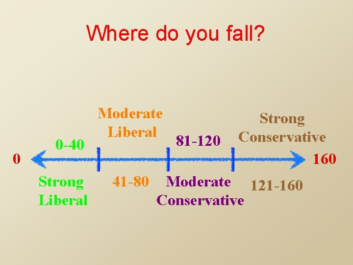 Where do you fall? 0 0 -40 Strong Liberal Moderate Liberal 41 -80 81