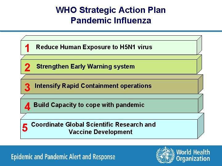 WHO Strategic Action Plan Pandemic Influenza 1 Reduce Human Exposure to H 5 N
