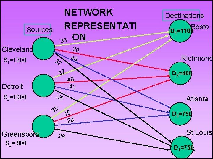 NETWORK REPRESENTATI ON 35 Sources Cleveland S 1=1200 40 32 Detroit S 3= 800