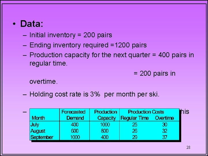 • Data: – Initial inventory = 200 pairs – Ending inventory required =1200