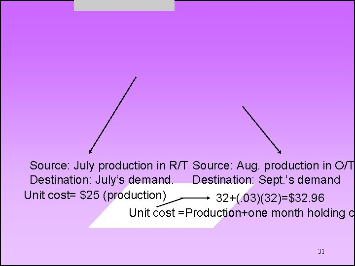 Source: July production in R/T Source: Aug. production in O/T Destination: July's demand. Destination: