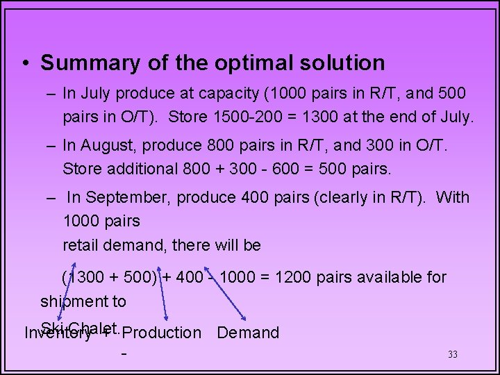 • Summary of the optimal solution – In July produce at capacity (1000