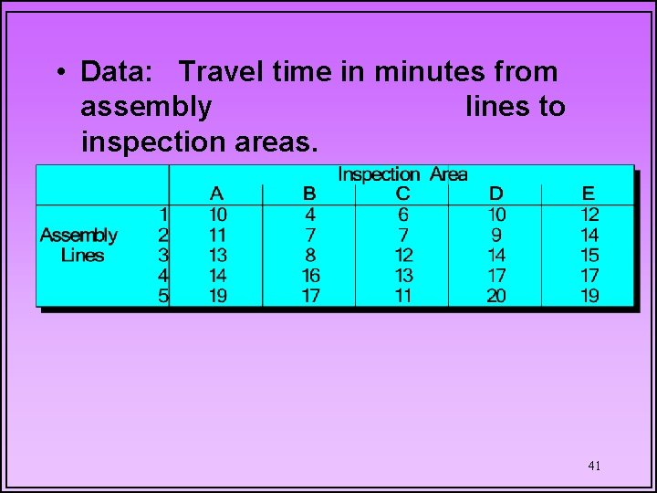 • Data: Travel time in minutes from assembly lines to inspection areas. 41