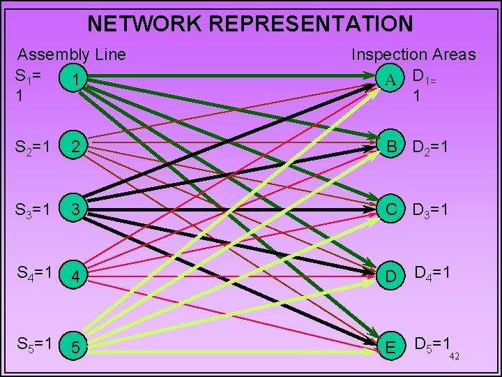 NETWORK REPRESENTATION Assembly Line S 1= 1 1 Inspection Areas A D 1= 1