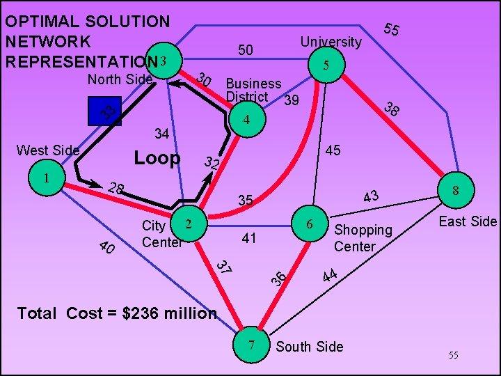 OPTIMAL SOLUTION NETWORK REPRESENTATION 3 North Side 1 45 32 28 40 38 4