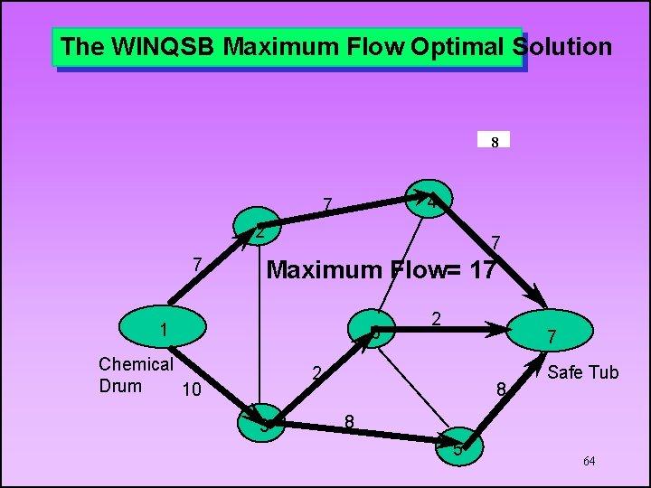 The WINQSB Maximum Flow Optimal Solution 8 4 7 2 7 7 Maximum Flow=