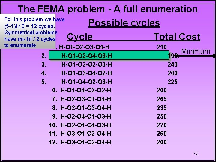 The FEMA problem - A full enumeration For this problem we have Possible cycles