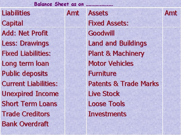 Balance Sheet as on ………… Liabilities Capital Add: Net Profit Less: Drawings Fixed Liabilities: