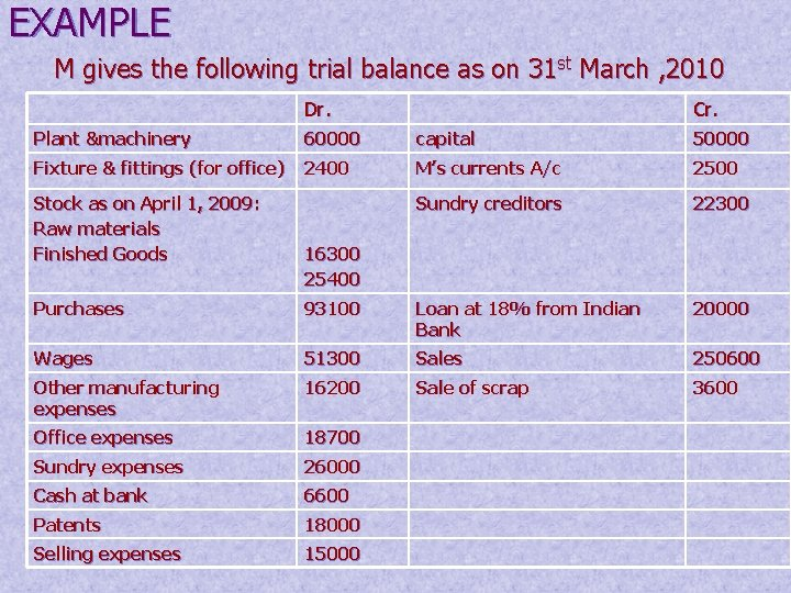 EXAMPLE M gives the following trial balance as on 31 st March , 2010