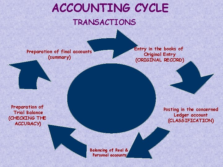 ACCOUNTING CYCLE TRANSACTIONS Preparation of final accounts (summary) Preparation of Trial Balance (CHECKING THE