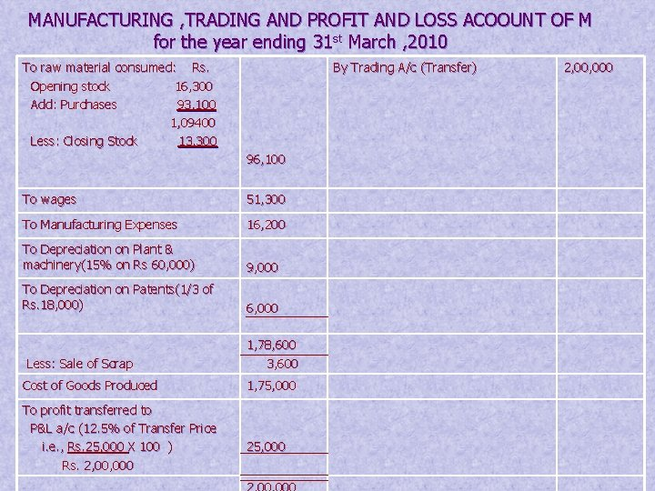 MANUFACTURING , TRADING AND PROFIT AND LOSS ACOOUNT OF M for the year ending