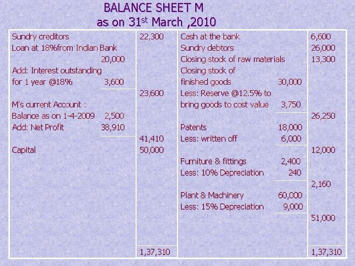 BALANCE SHEET M as on 31 st March , 2010 Sundry creditors Loan at