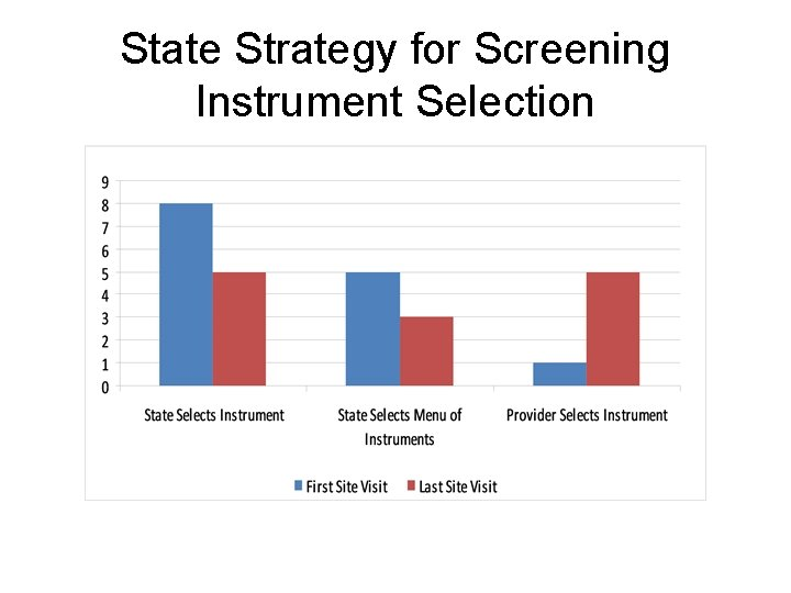 State Strategy for Screening Instrument Selection
