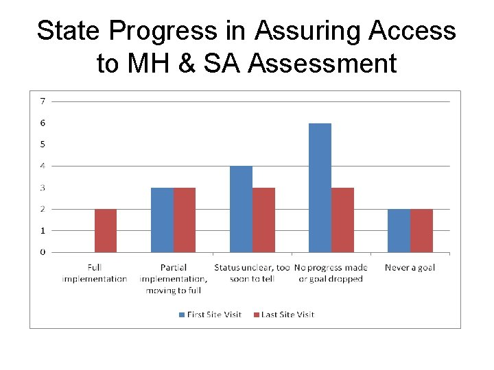 State Progress in Assuring Access to MH & SA Assessment