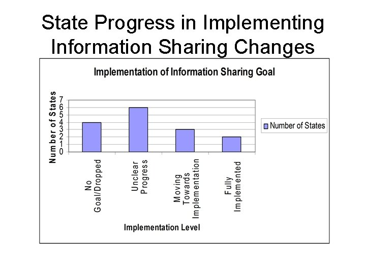 State Progress in Implementing Information Sharing Changes